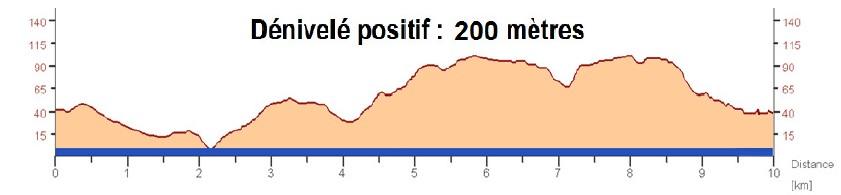 Trail du Vieux Lavoir - Dénivelé du parcours de 10 km