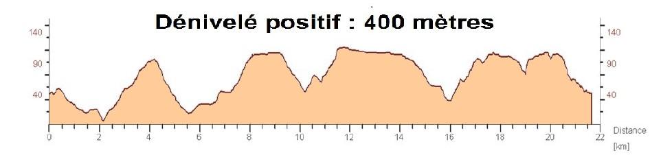 Trail du Vieux Lavoir - Dénivelé du parcours de 21.5 km